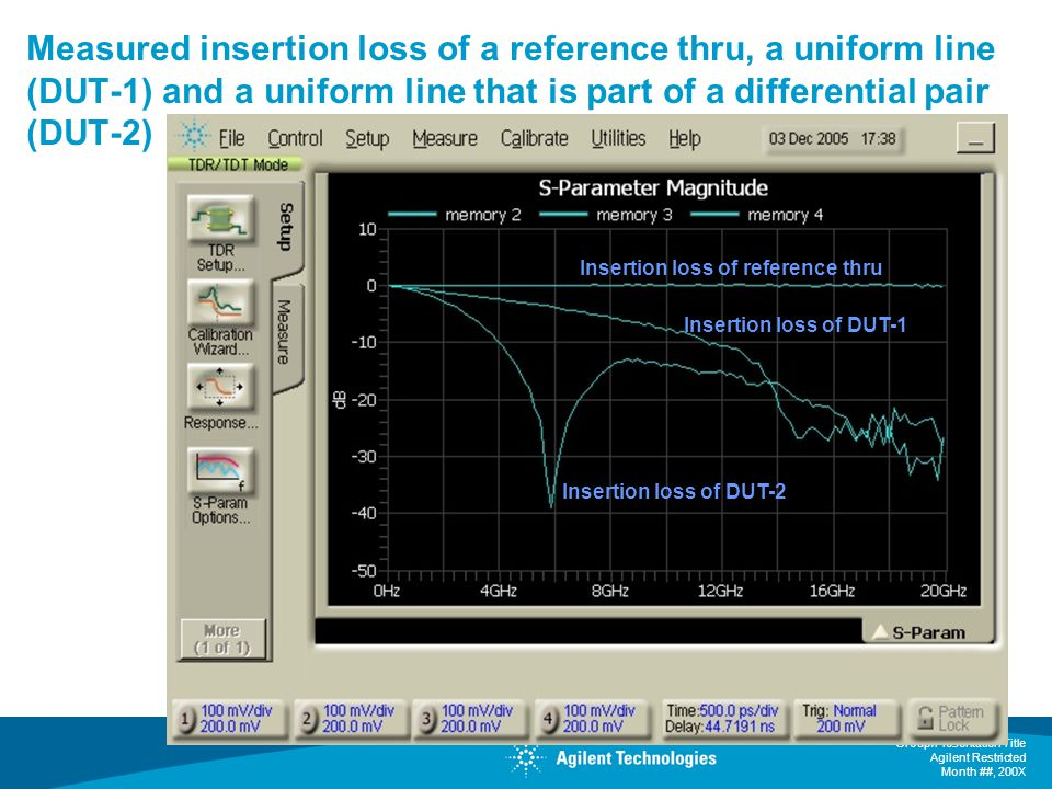Measured insertion loss of a reference thru, a uniform line (DUT-1) and a uniform line that is part of a differential pair (DUT-2)