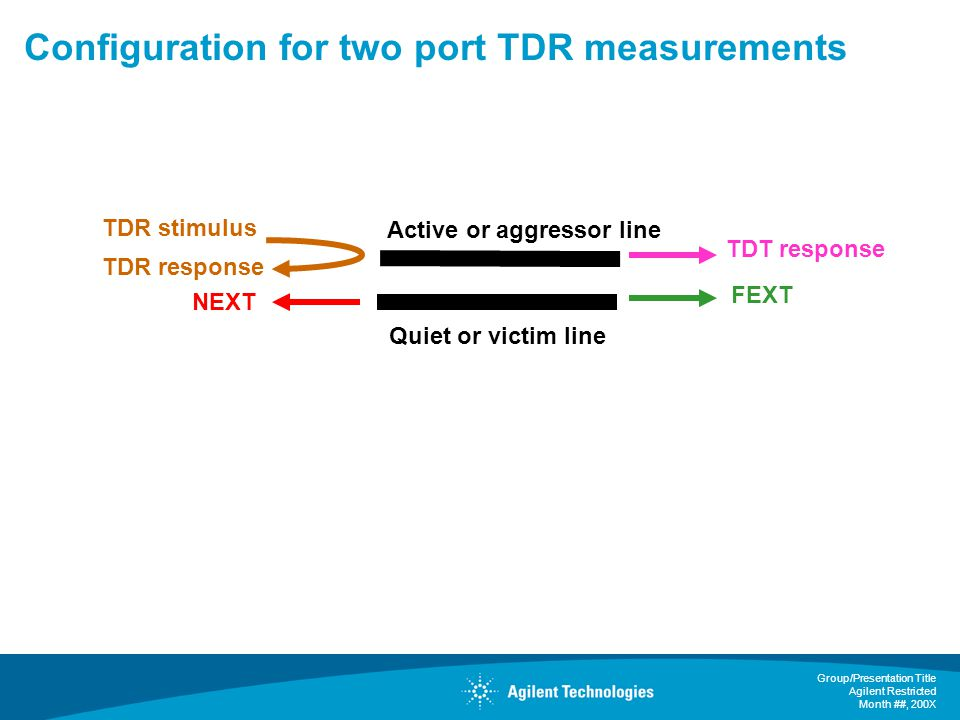 Configuration for two port TDR measurements