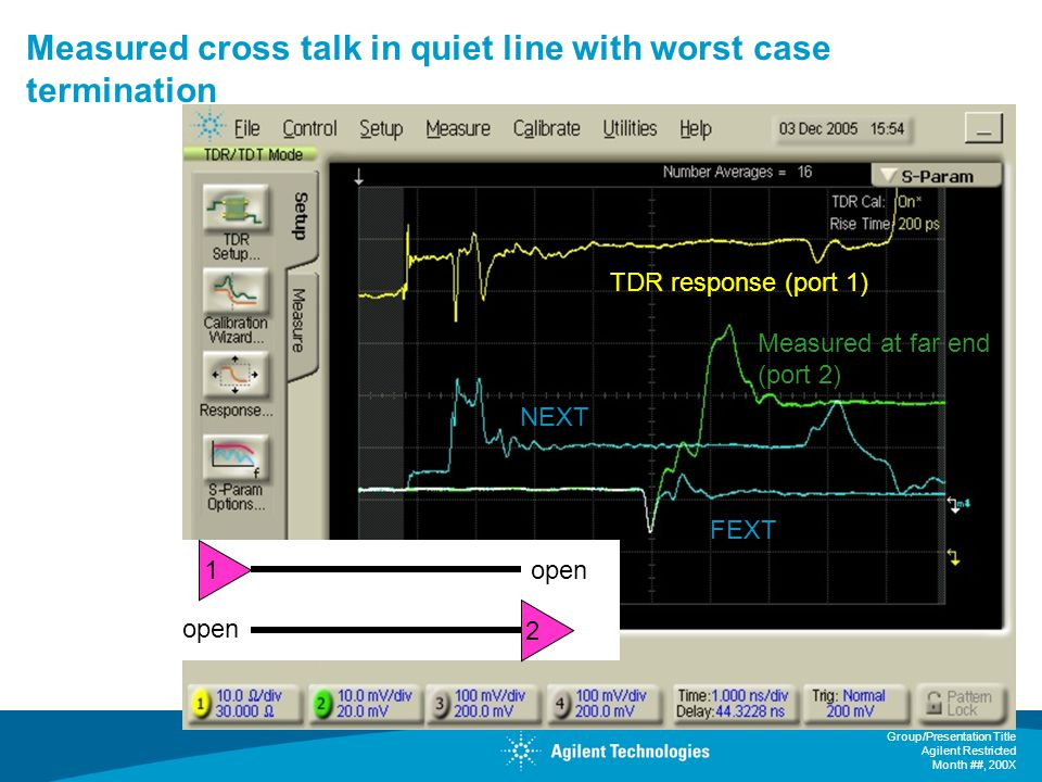 Measured cross talk in quiet line with worst case termination