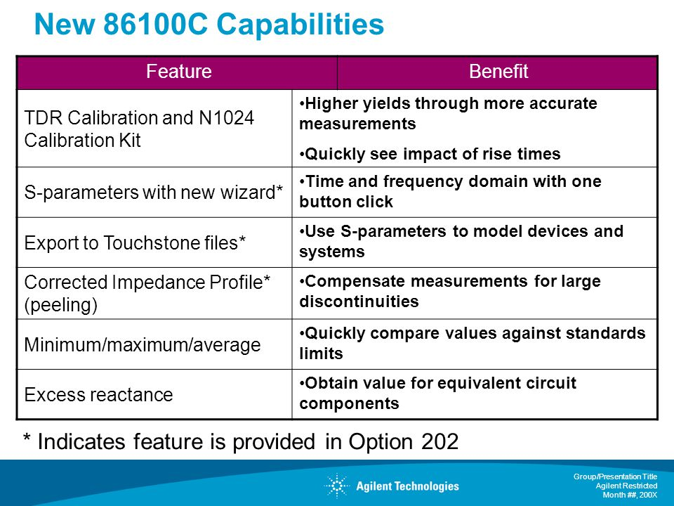 New 86100C Capabilities * Indicates feature is provided in Option 202