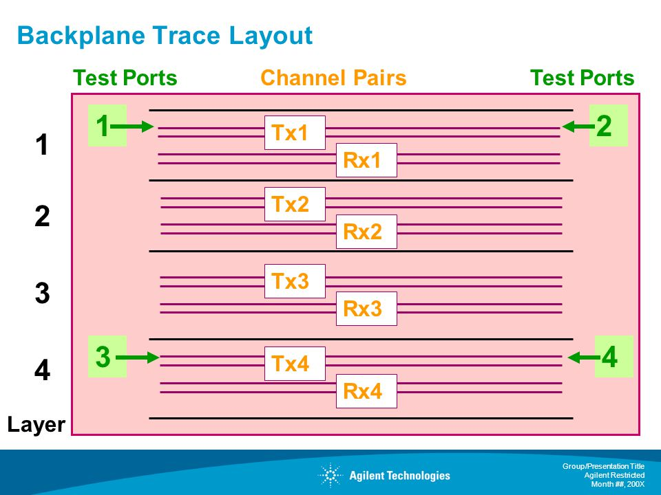 Backplane Trace Layout