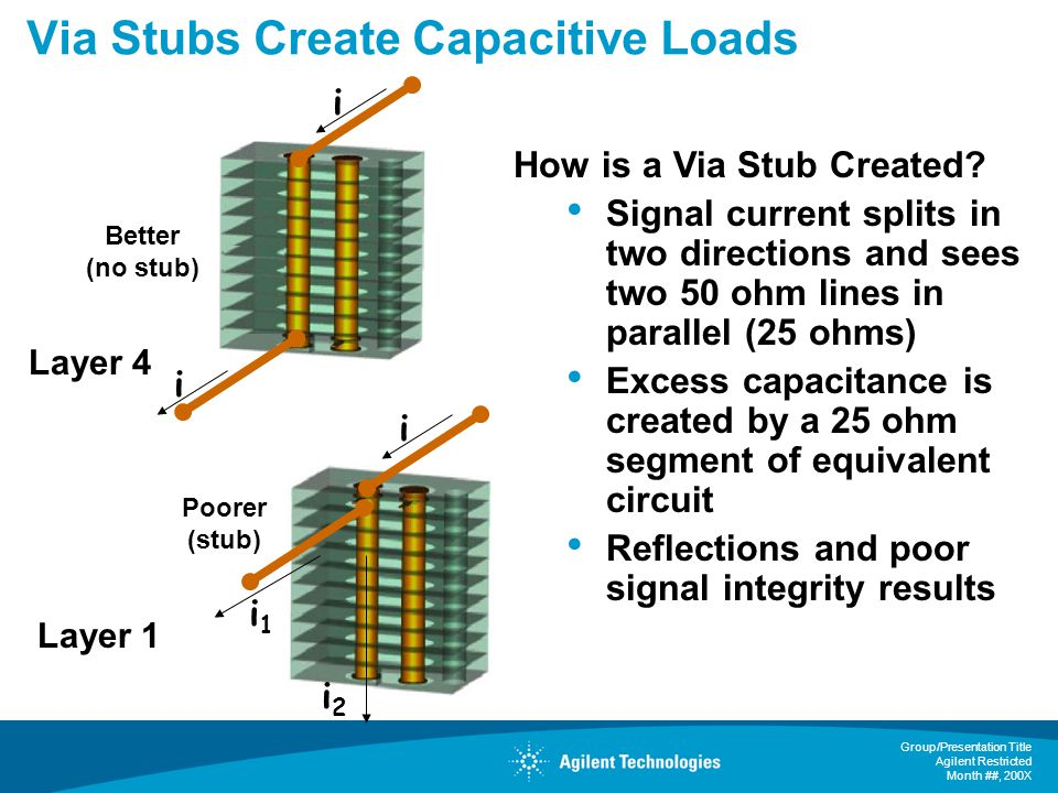 Via Stubs Create Capacitive Loads