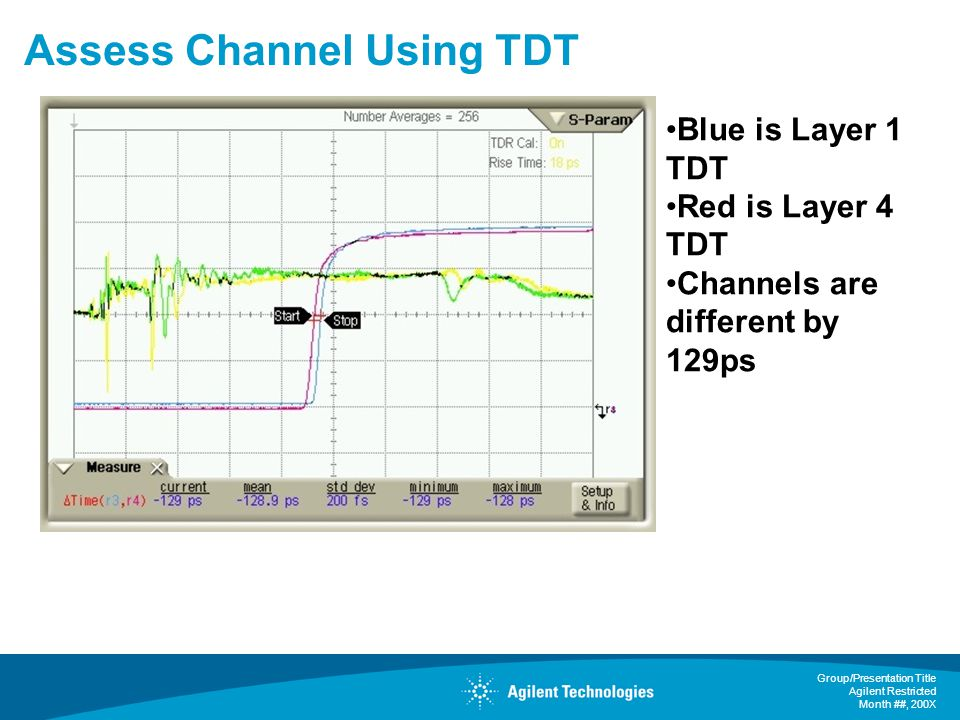 Assess Channel Using TDT