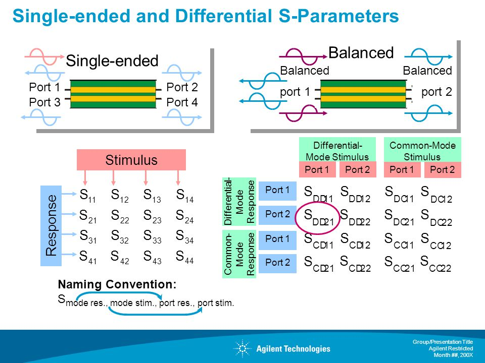 Single-ended and Differential S-Parameters
