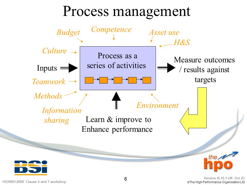 Process management Competence Budget Asset use H&S Culture