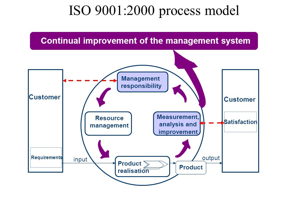 Continual improvement of the management system