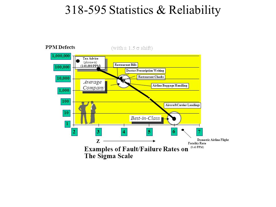 • Examples of Fault/Failure Rates on The Sigma Scale PPM Defects