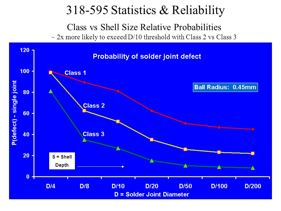 Class vs Shell Size Relative Probabilities ~ 2x more likely to exceed D/10 threshold with Class 2 vs Class 3