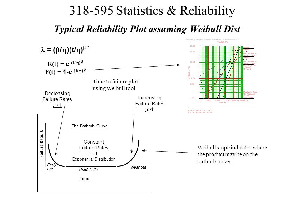 Typical Reliability Plot assuming Weibull Dist