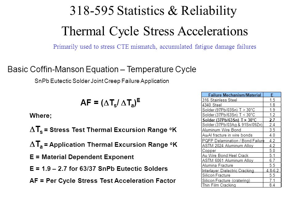 Thermal Cycle Stress Accelerations
