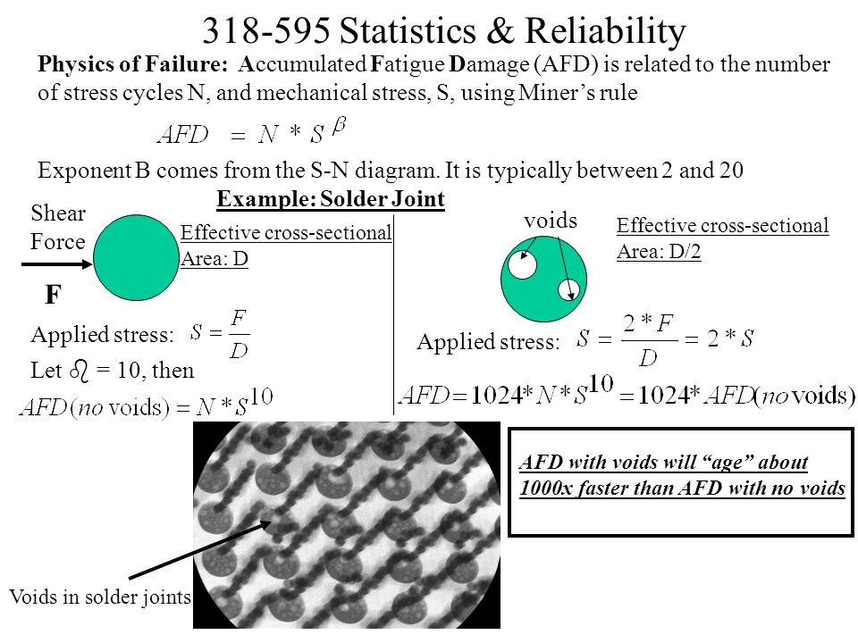 Physics of Failure: Accumulated Fatigue Damage (AFD) is related to the number of stress cycles N, and mechanical stress, S, using Miner's rule