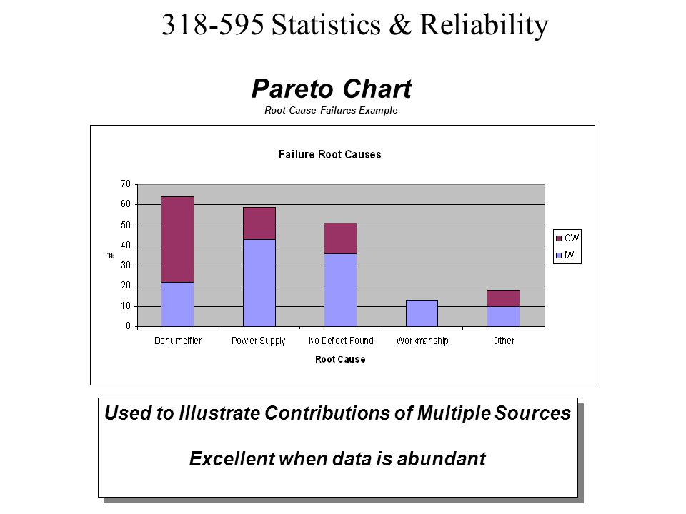 Pareto Chart Used to Illustrate Contributions of Multiple Sources