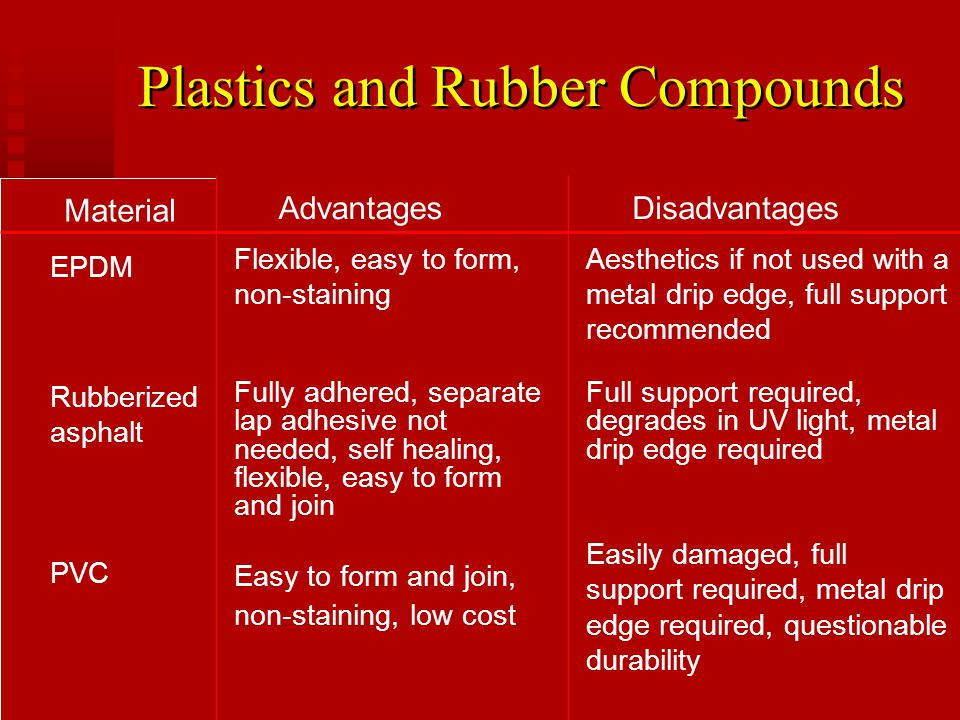 Plastics and Rubber Compounds