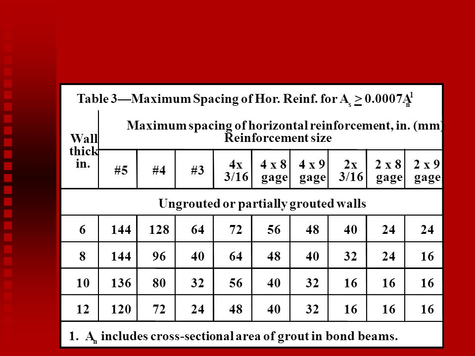 Table 3—Maximum Spacing of Hor. Reinf. for A > 0.0007A