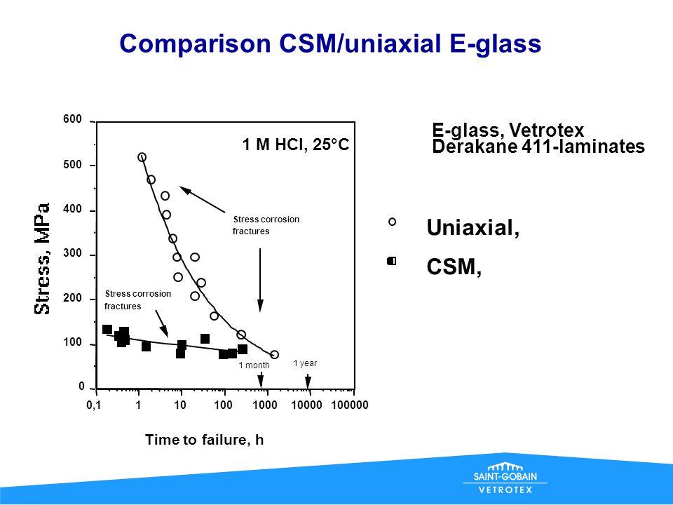Comparison CSM/uniaxial E-glass