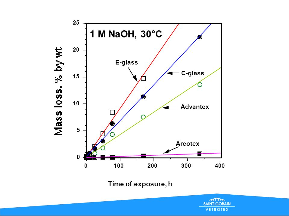 1 M NaOH, 30°C Time of exposure, h E-glass C-glass Advantex Arcotex 25