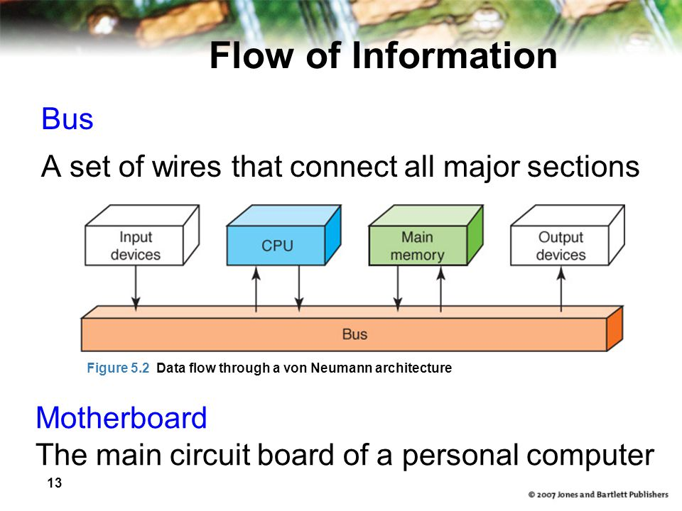 Flow of Information Bus A set of wires that connect all major sections