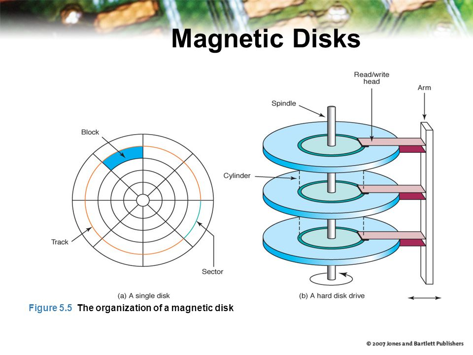 Magnetic Disks Figure 5.5 The organization of a magnetic disk
