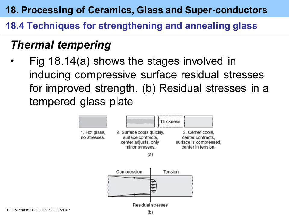 18.4 Techniques for strengthening and annealing glass