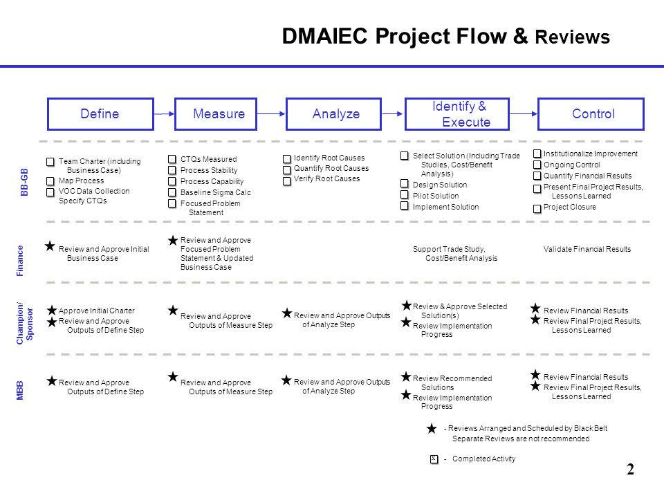 DMAIEC Project Review Template Ppt Video Online Download - Process review template