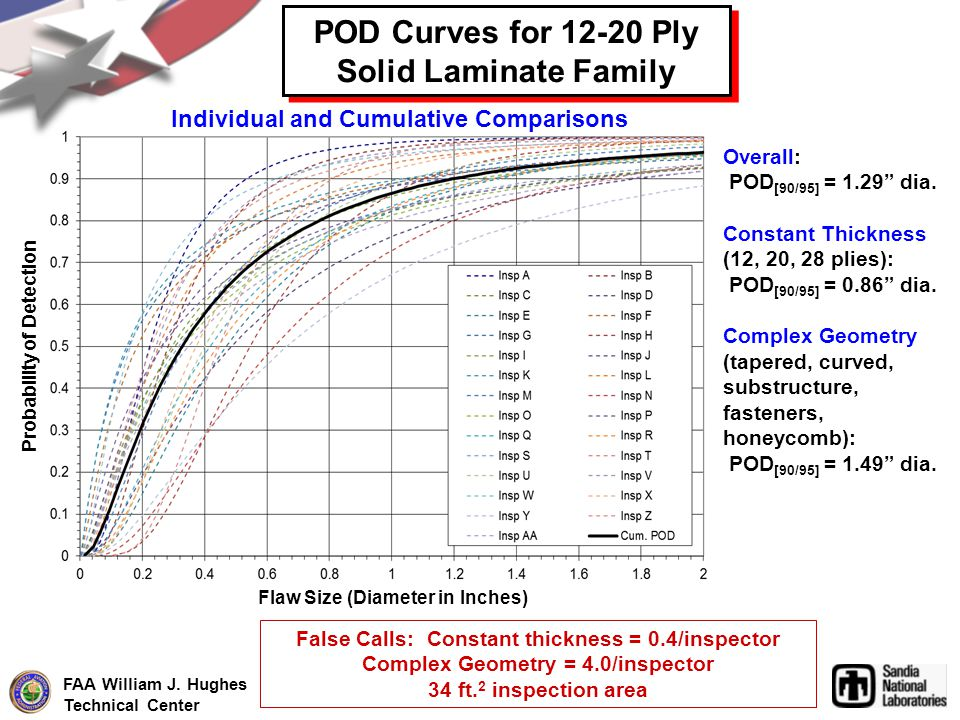 POD Curves for 12-20 Ply Solid Laminate Family