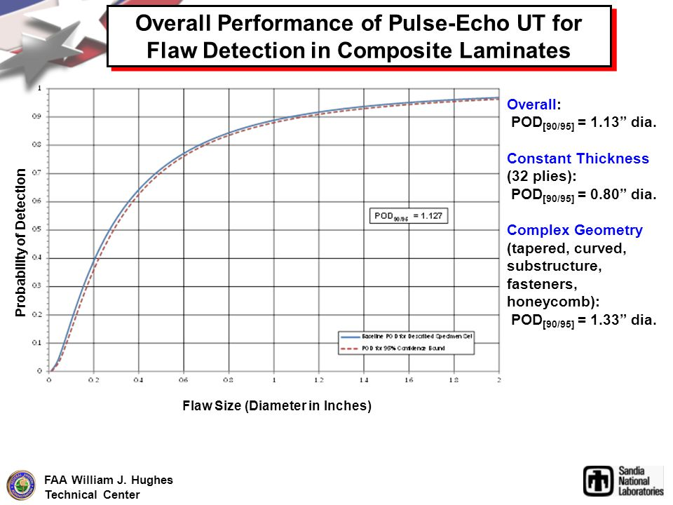 Overall Performance of Pulse-Echo UT for