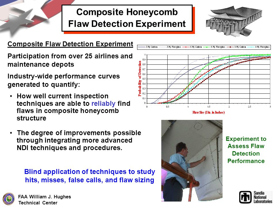 Composite Honeycomb Flaw Detection Experiment