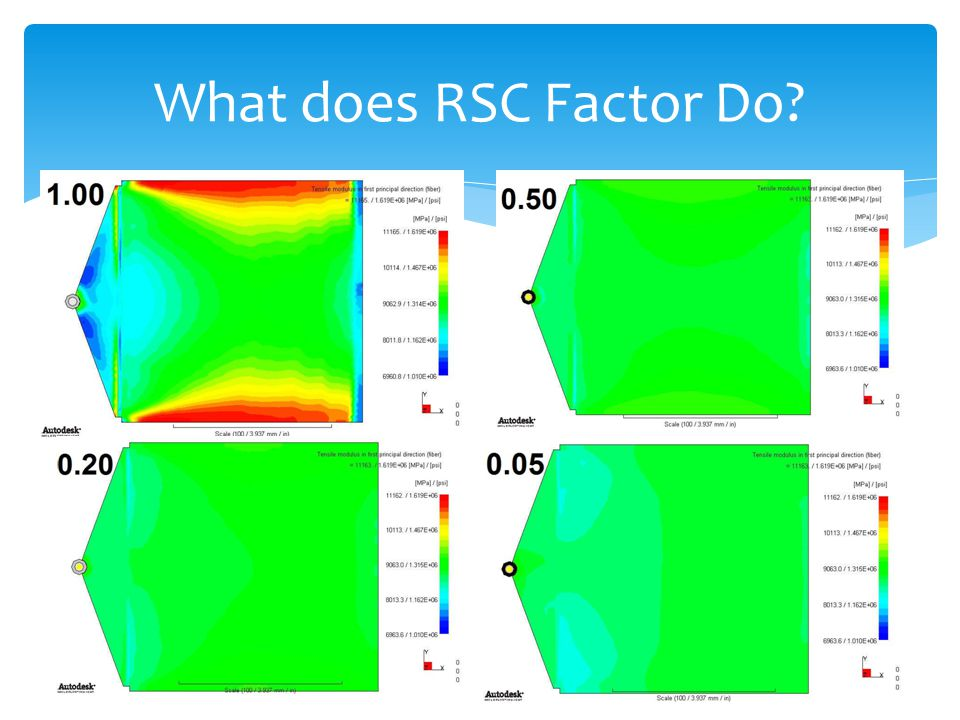 What does RSC Factor Do