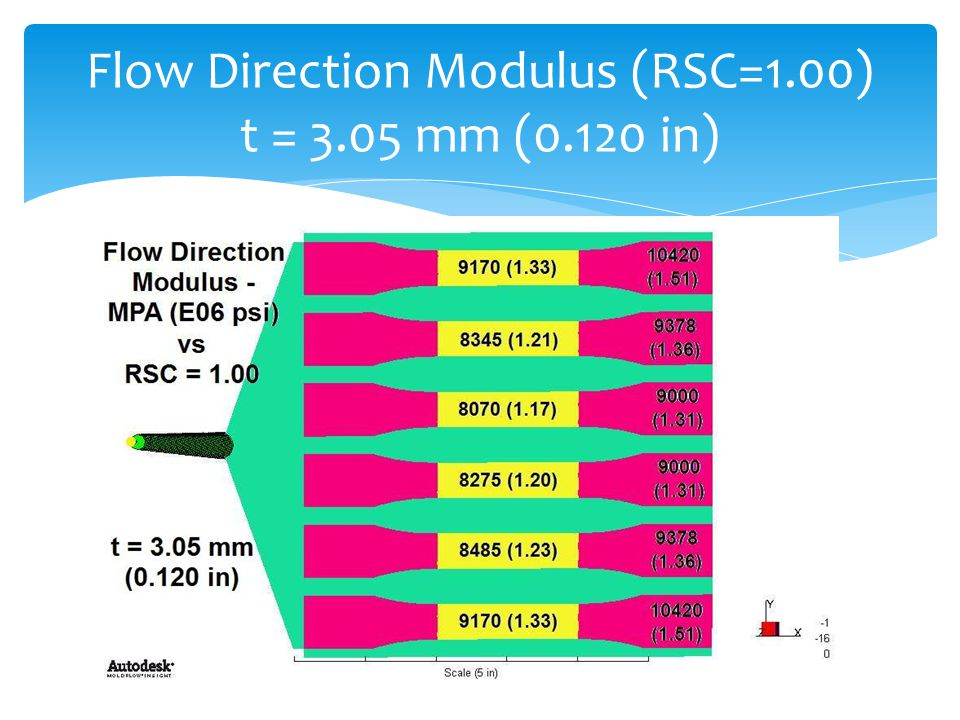 Flow Direction Modulus (RSC=1.00) t = 3.05 mm (0.120 in)