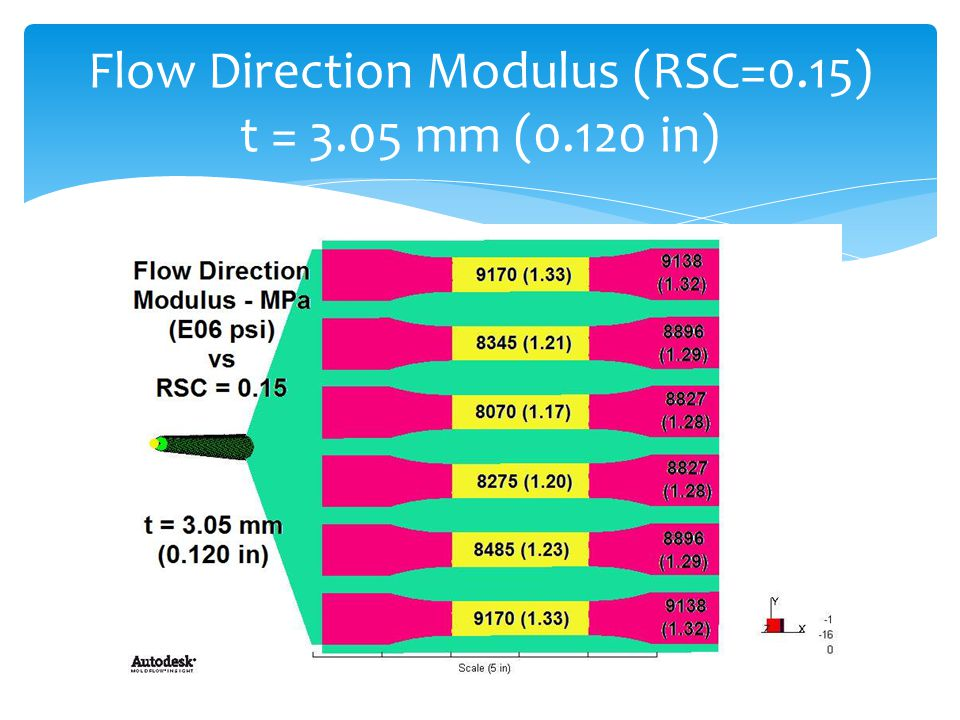 Flow Direction Modulus (RSC=0.15) t = 3.05 mm (0.120 in)