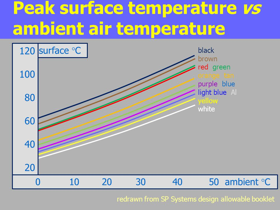 Peak surface temperature vs ambient air temperature