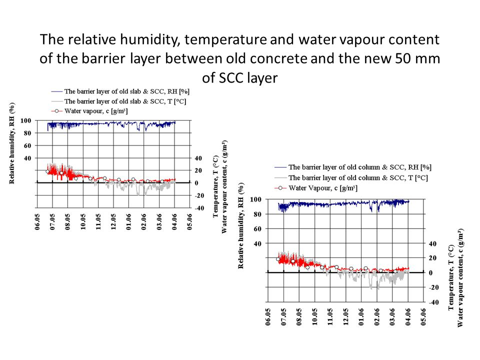 The relative humidity, temperature and water vapour content of the barrier layer between old concrete and the new 50 mm of SCC layer