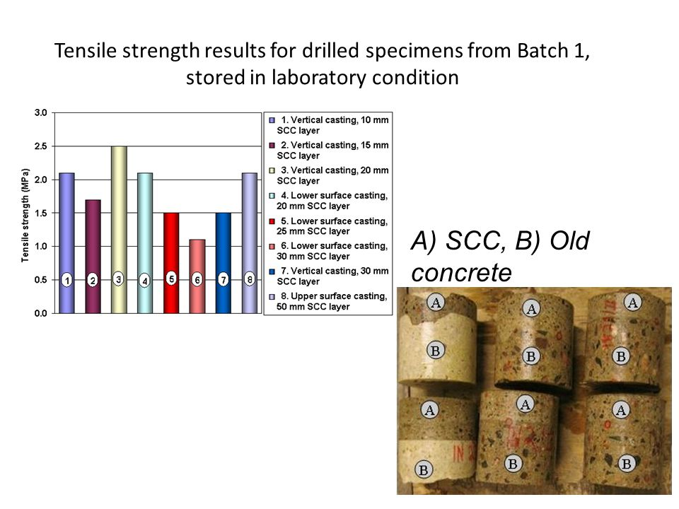 Tensile strength results for drilled specimens from Batch 1, stored in laboratory condition