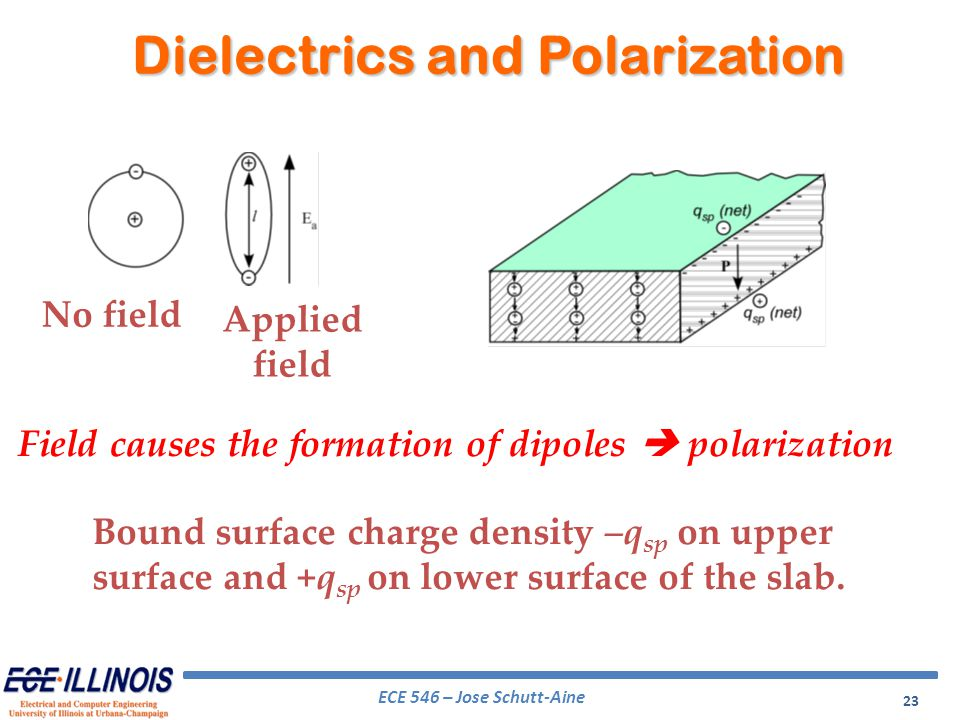 Dielectrics and Polarization
