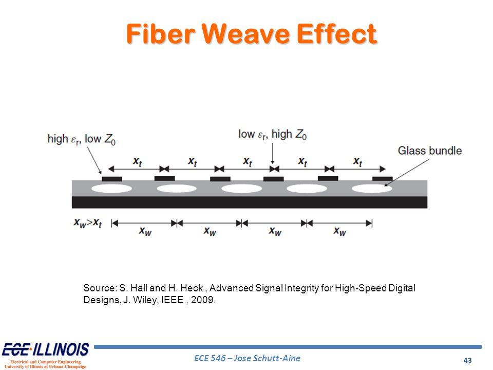 Fiber Weave Effect Source: S. Hall and H.