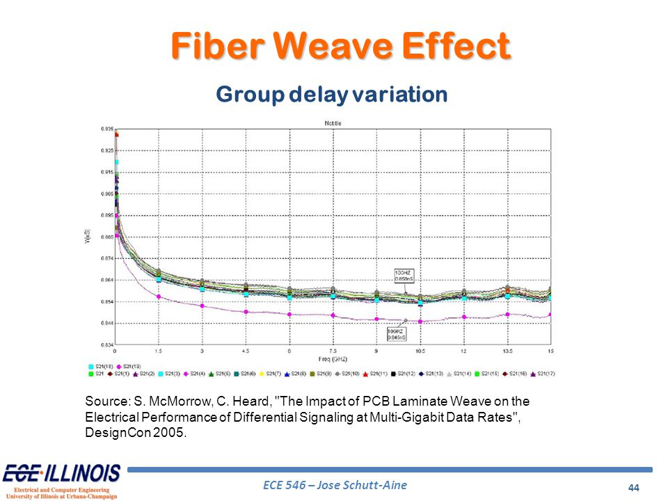 Fiber Weave Effect Group delay variation
