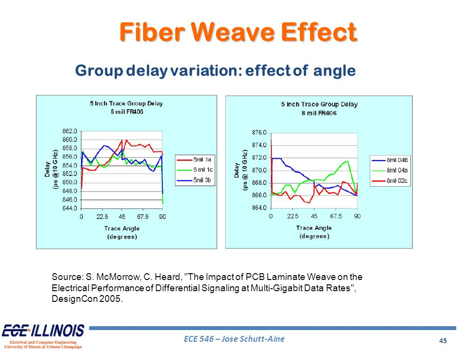 Fiber Weave Effect Group delay variation: effect of angle