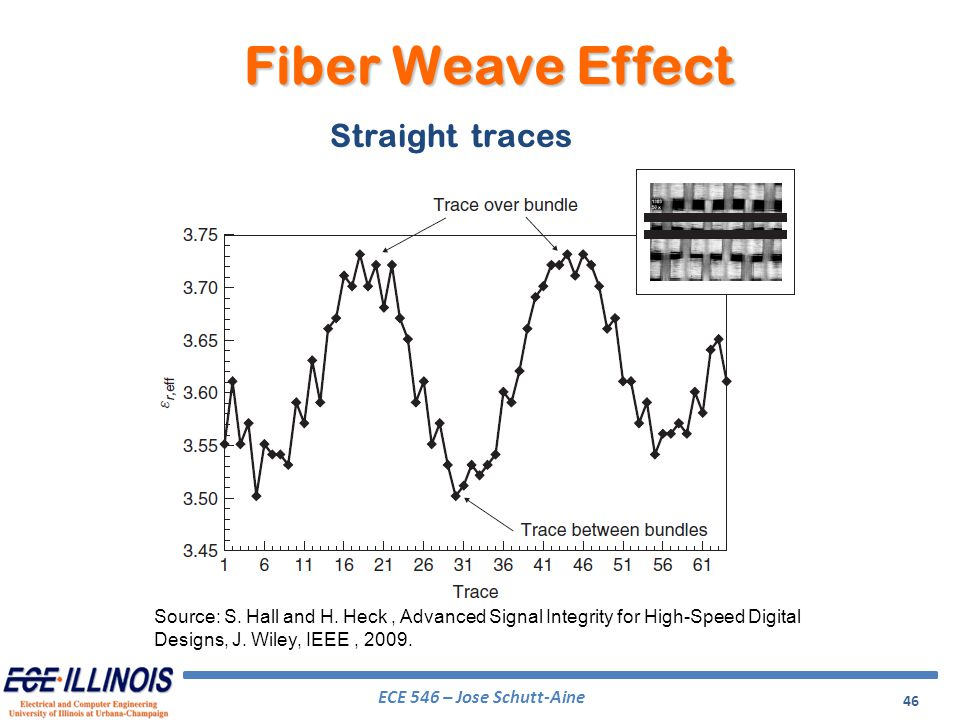 Fiber Weave Effect Straight traces