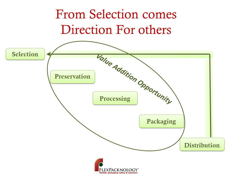 From Selection comes Direction For others