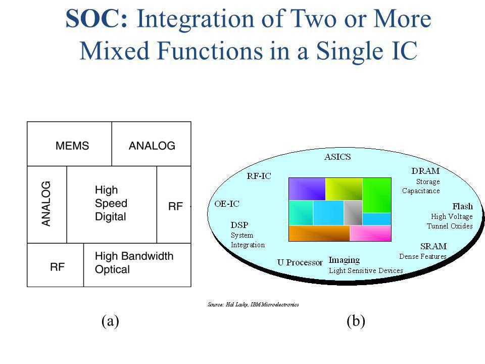 SOC: Integration of Two or More Mixed Functions in a Single IC