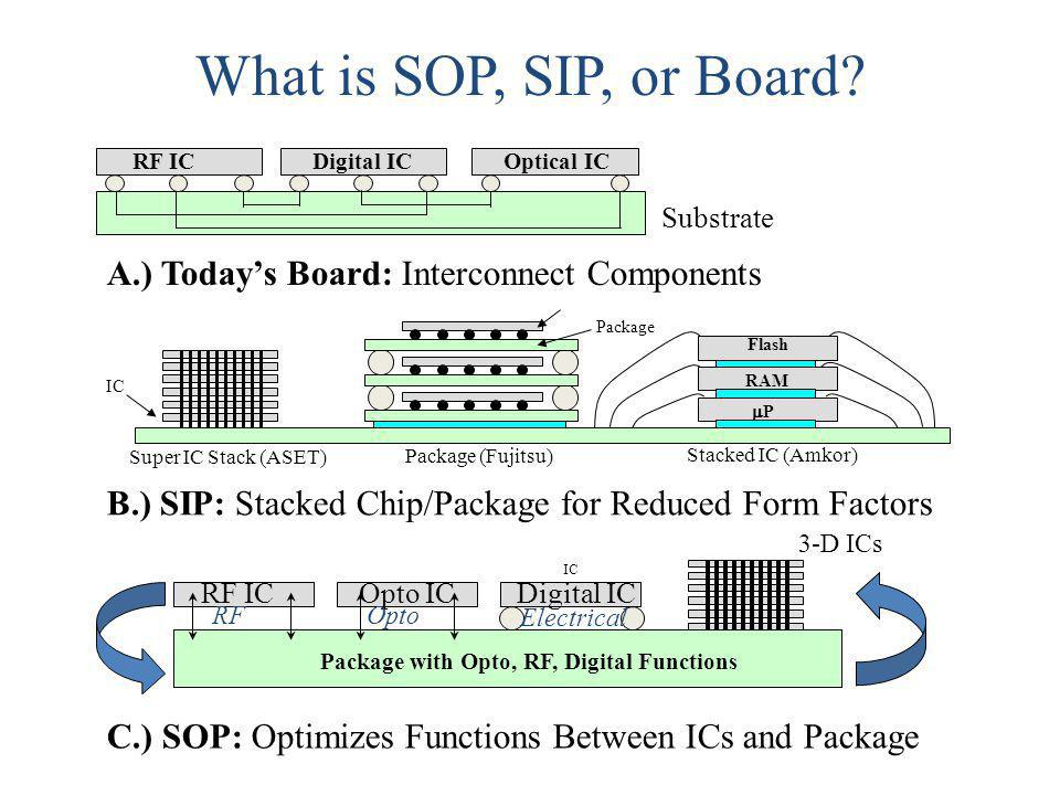 What is SOP, SIP, or Board A.) Today's Board: Interconnect Components