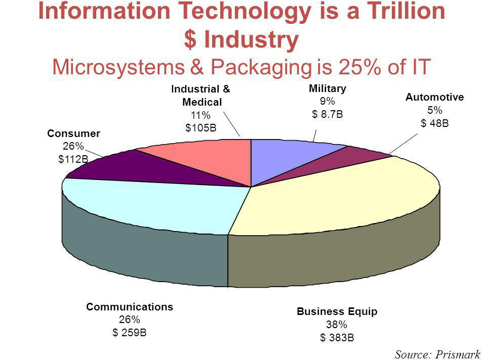 Information Technology is a Trillion $ Industry Microsystems & Packaging is 25% of IT