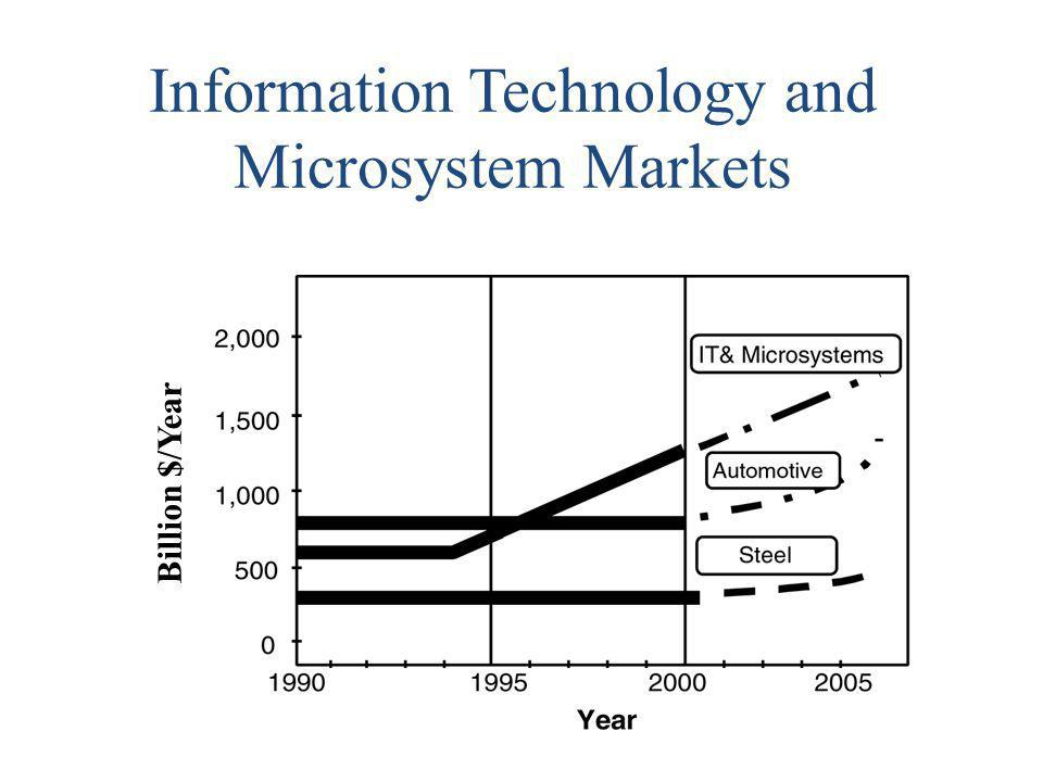 Information Technology and Microsystem Markets