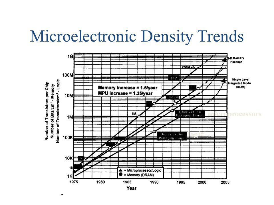 Microelectronic Density Trends