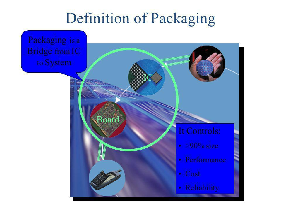 Definition of Packaging