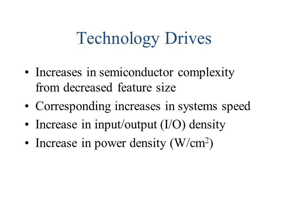 Technology Drives Increases in semiconductor complexity from decreased feature size. Corresponding increases in systems speed.