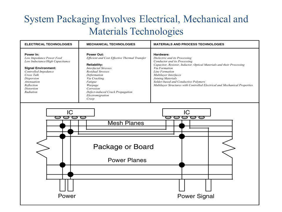 System Packaging Involves Electrical, Mechanical and Materials Technologies