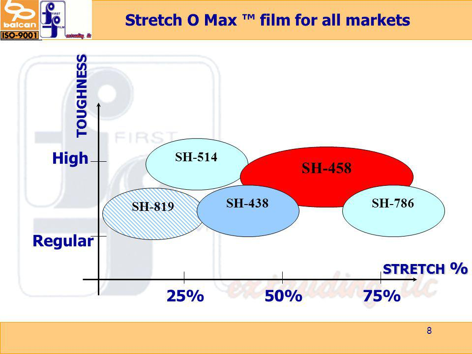 Stretch O Max ™ film for all markets