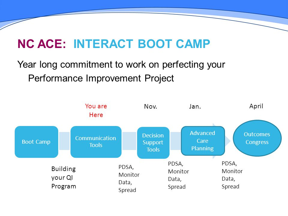 NC ACE: INTERACT BOOT CAMP