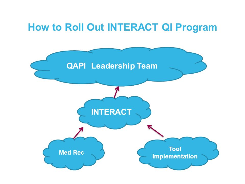 How to Roll Out INTERACT QI Program